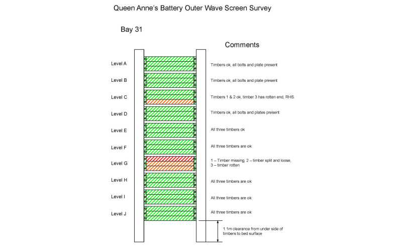 Queen Anne's Battery Wavescreen Repairs